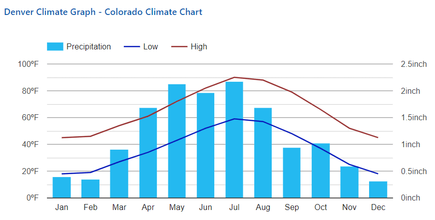 Climate data for Denver Colorado